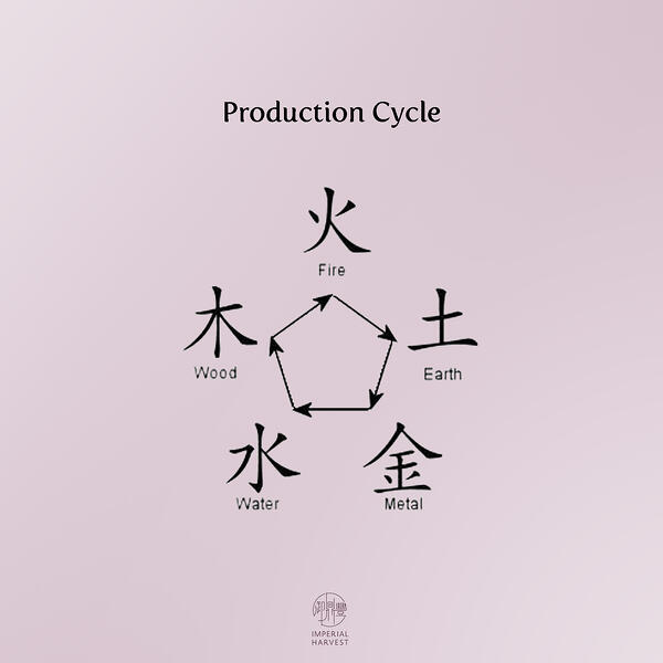 production-1